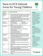 Thumbnail of Farm to ECE Interest Areas for Young Children publication